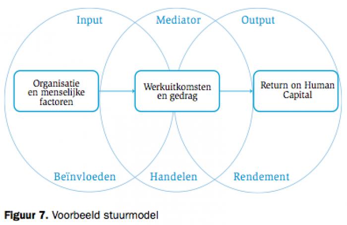 HRM Voorbeeld Stuurmodel