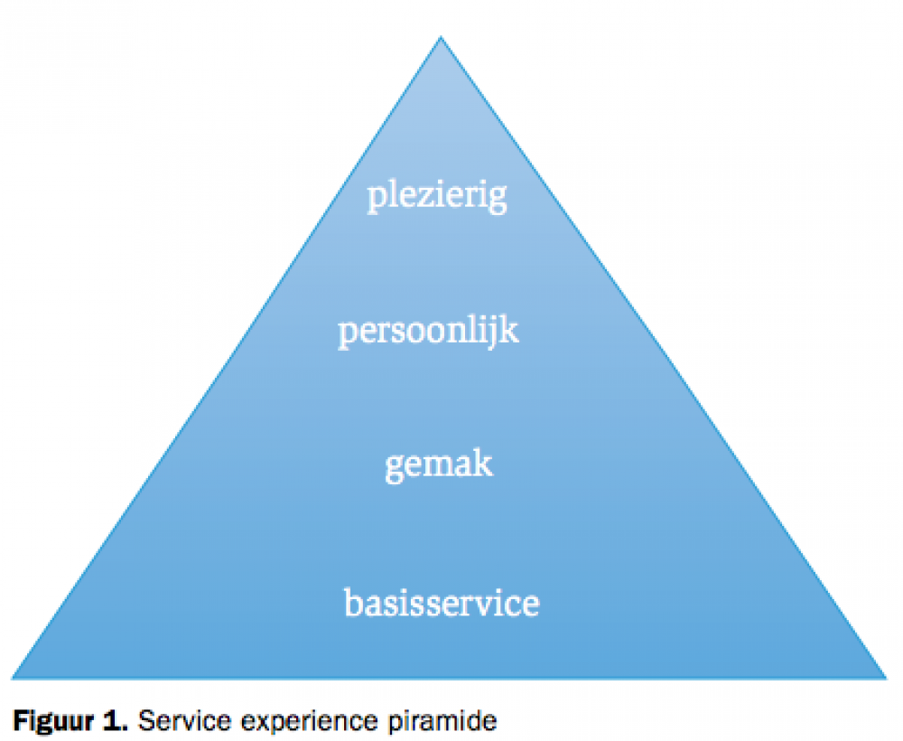 Service Experience Pyramide
